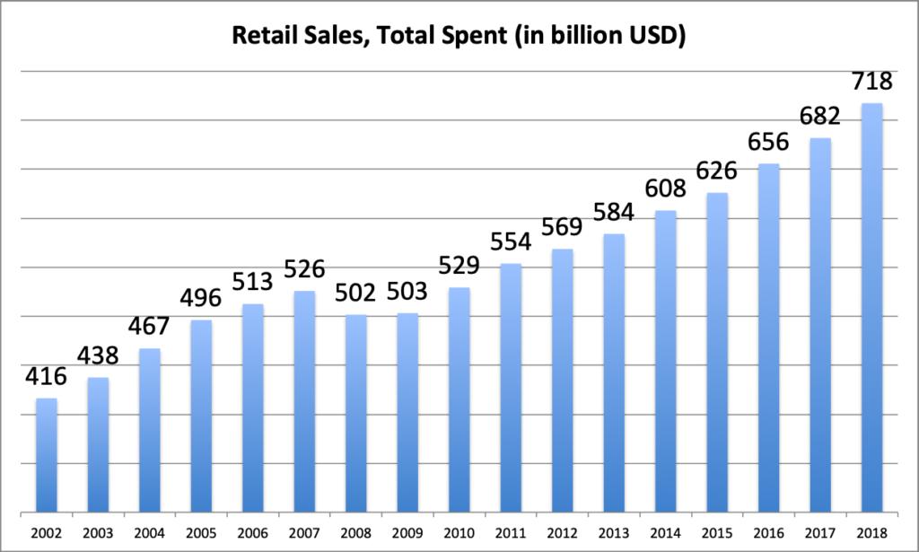 Black Friday Retail Sales