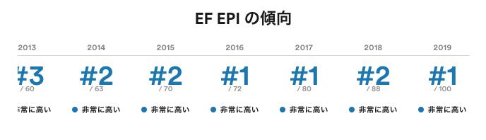 Netherlands Results EF EPI