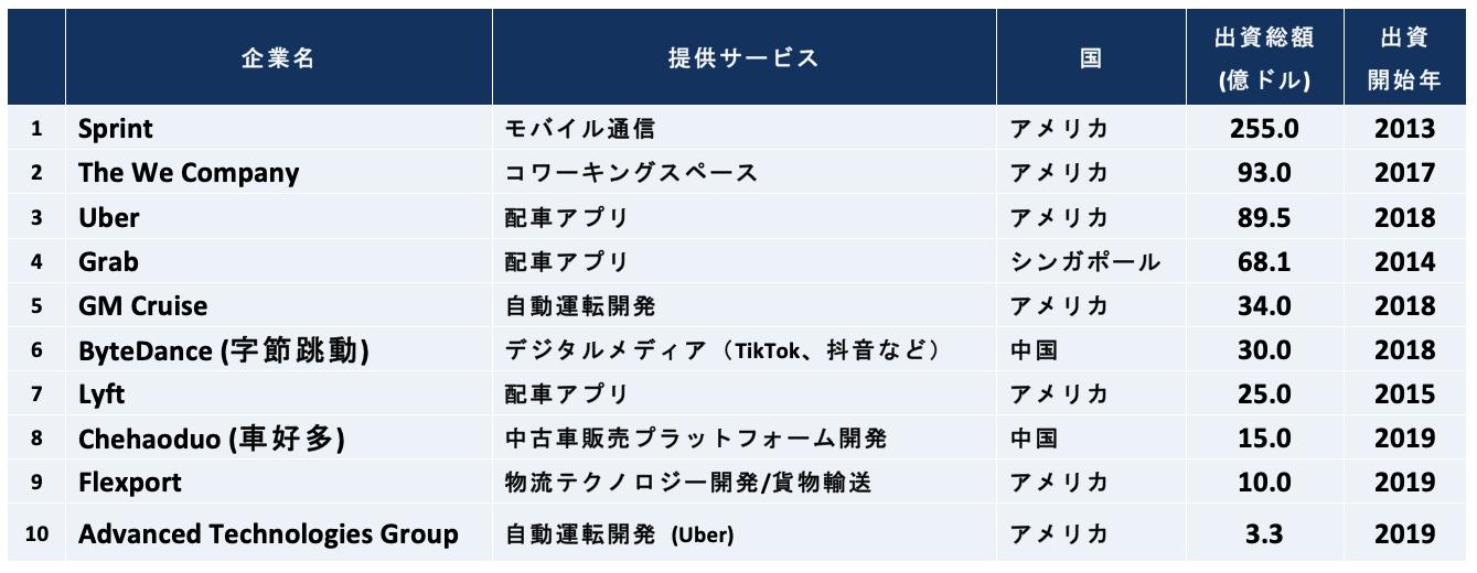 Softbank Overseas Investment