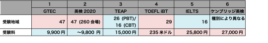 Table01_Areas&Fees