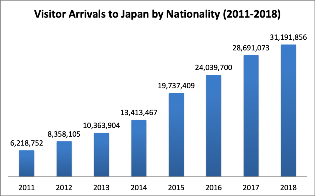 Visitor Arrivals to Japan by Nationality (2011-2018)