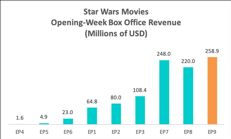 Opening Week Star Wars Comparison