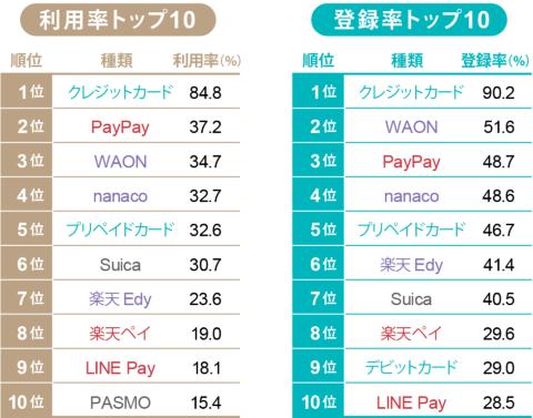 Cashless Top10