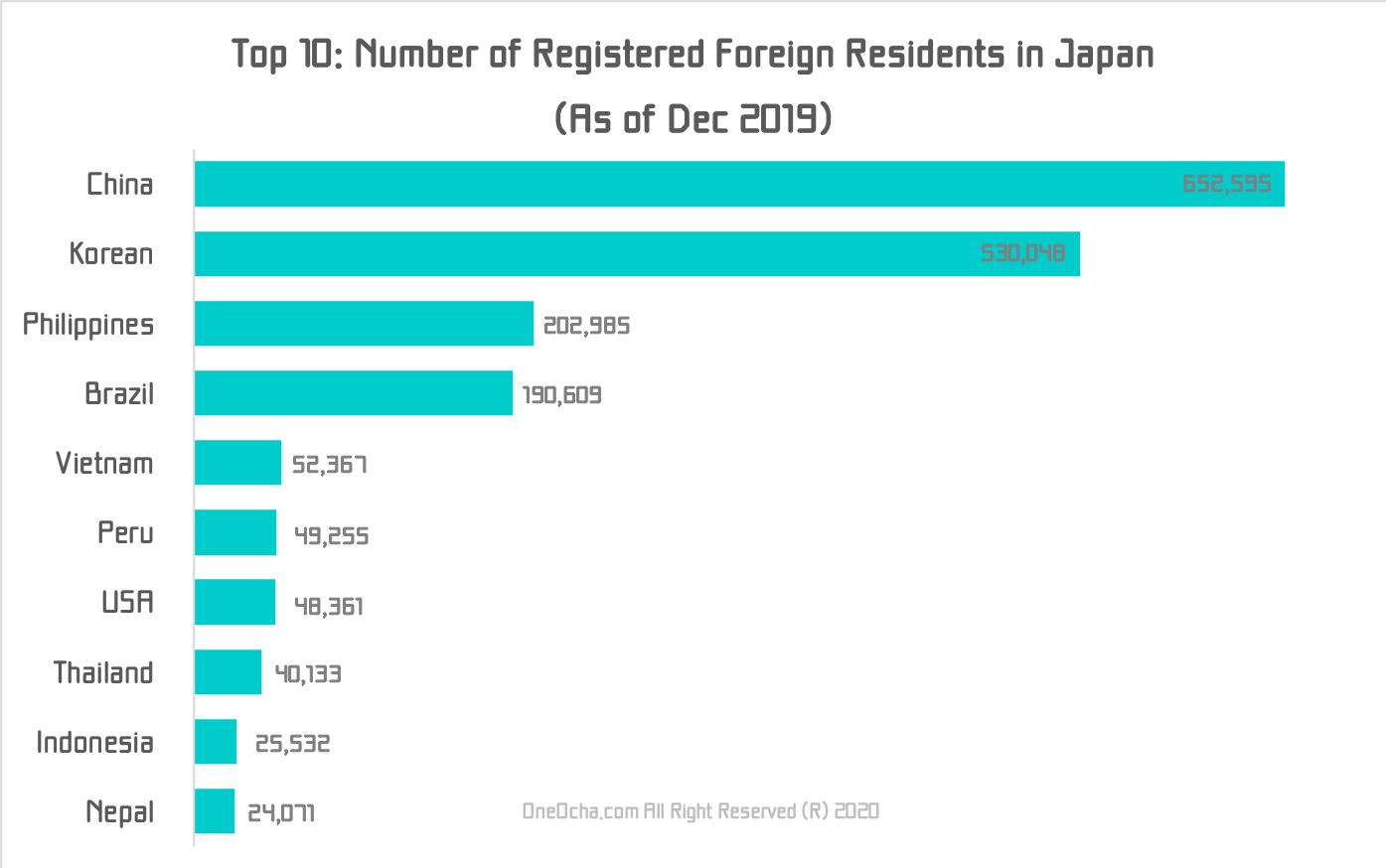 Top10-Number-of-Registered-Foreign-Residents-Dec19